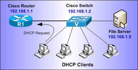 راه اندازی DHCP Server بر روی روتر ها و سوییچ های سیسکو